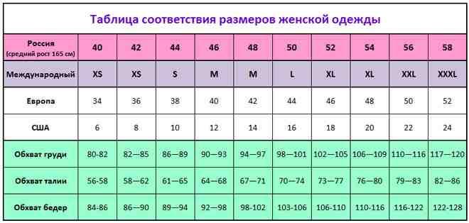 таблица соответствия женский российских размеров одежды, параметры